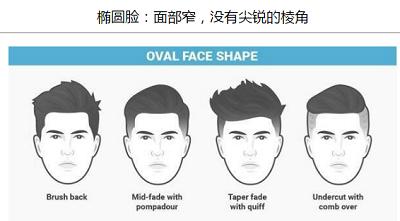 男生脸型与发型的搭配